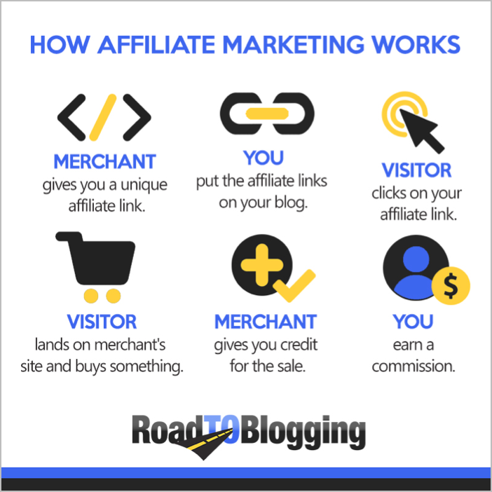 10 Proven Ways To Monetize Your Blog Without AdSense 2