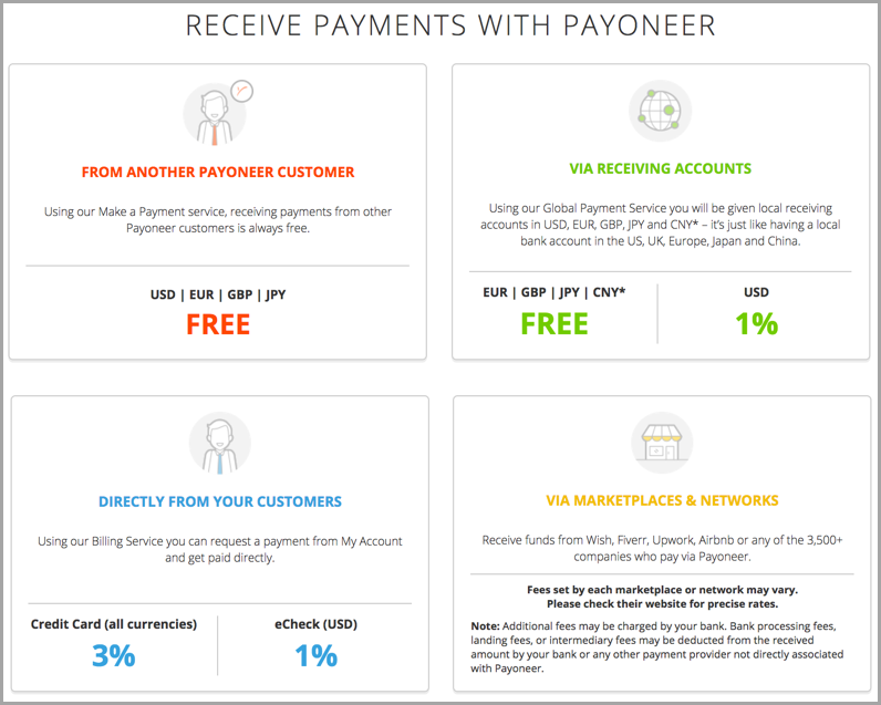 Payoneer Review 2020: Pros & Cons of Using Payoneer 4